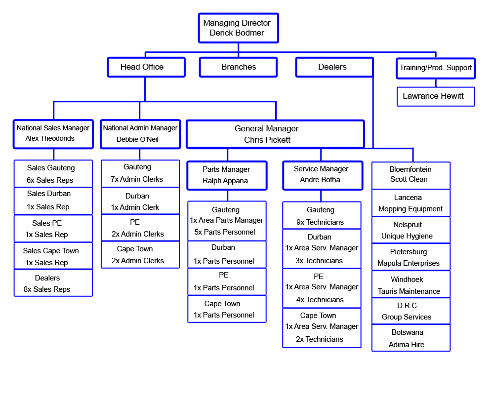 Company Structure Goscor Cleaning