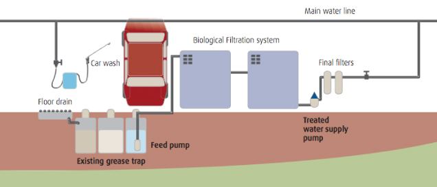 Car Truck Wash Water Recycling System